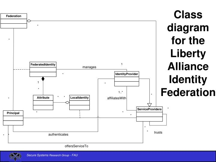 Class diagram for the Liberty Alliance Identity Federation