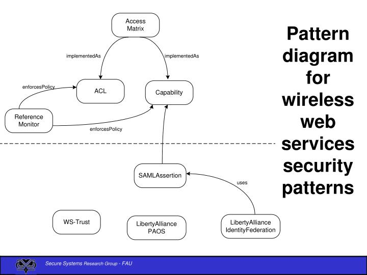 Pattern diagram for wireless web services security patterns