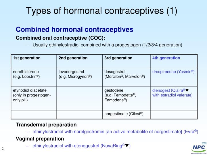 Types of hormonal contraceptives (1)