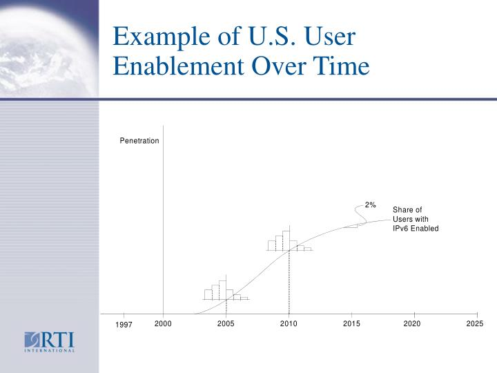 Example of U.S. User Enablement Over Time
