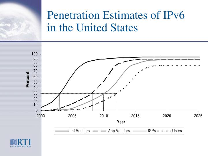 Penetration Estimates of IPv6 in the United States