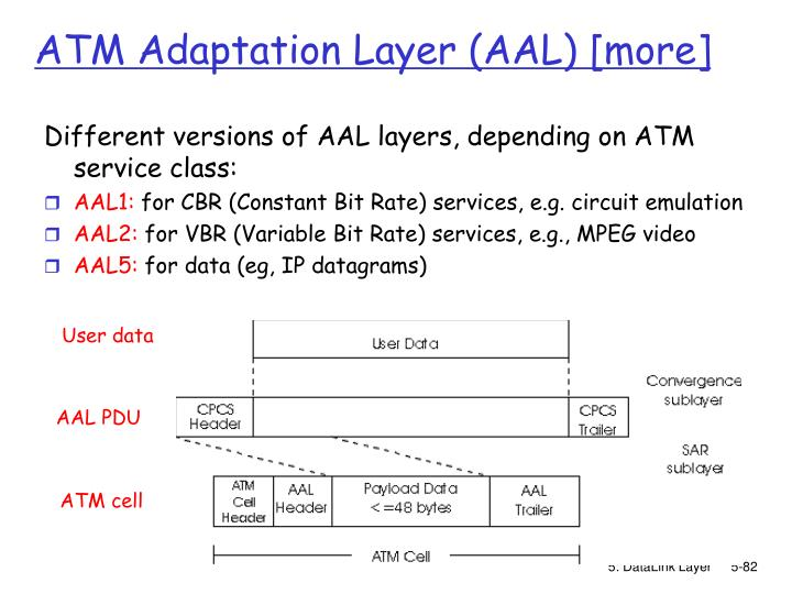 ATM Adaptation Layer (AAL) [more]