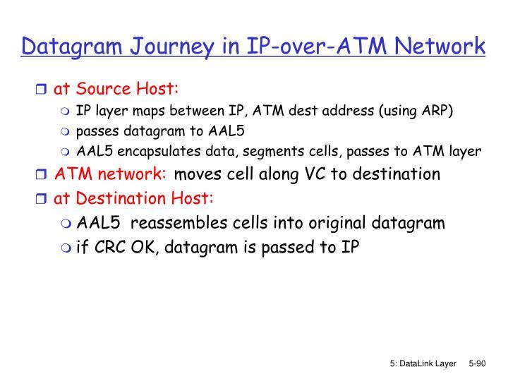 Datagram Journey in IP-over-ATM Network