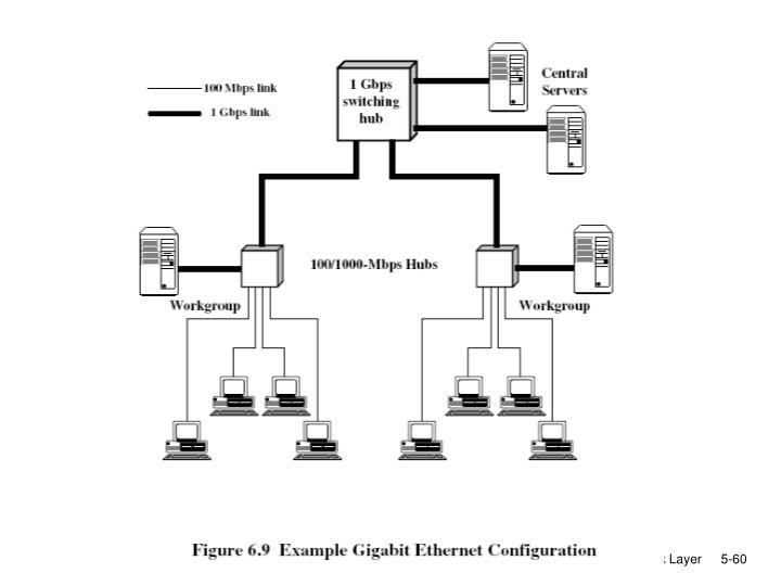 5: DataLink Layer