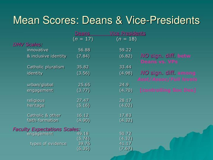 Mean Scores: Deans & Vice-Presidents
