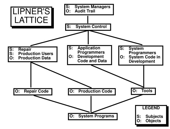 S:	System Managers
