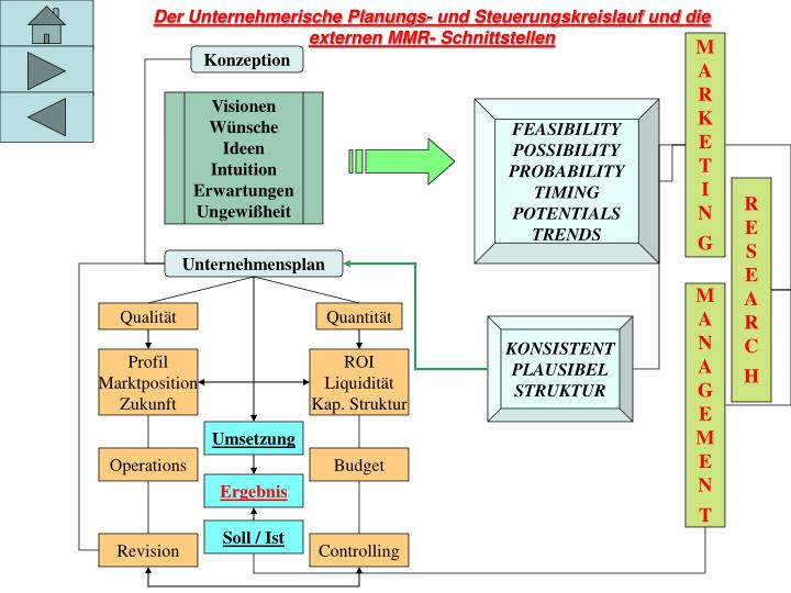Der Unternehmerische Planungs- und Steuerungskreislauf und die externen MMR- Schnittstellen