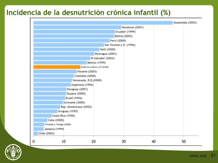 Incidencia de la desnutrición crónica infantil (%)