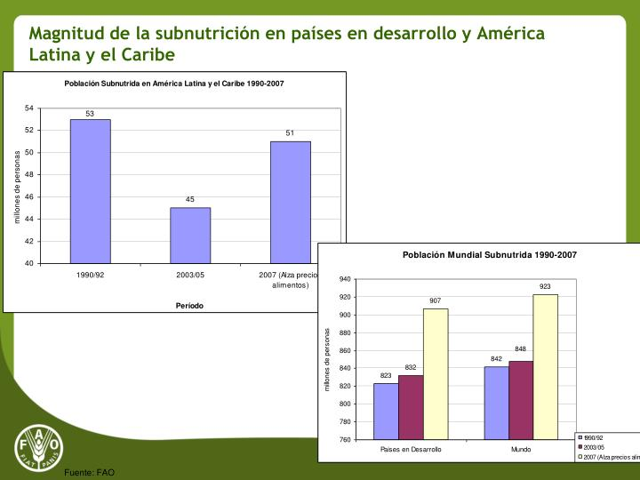 Magnitud de la subnutrición en países en desarrollo y América Latina y el Caribe