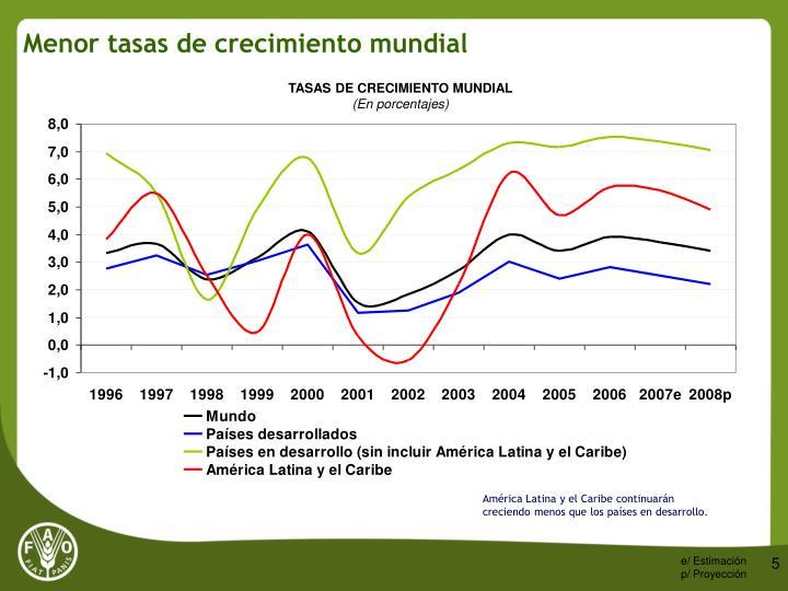 Menor tasas de crecimiento mundial