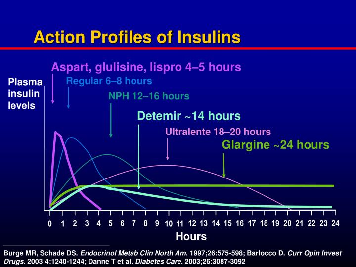 Action Profiles of Insulins
