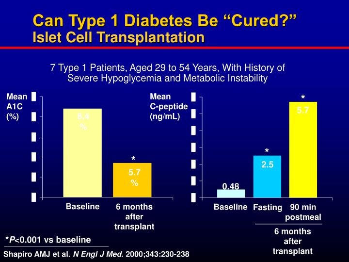 """Can Type 1 Diabetes Be """"Cured?"""""""