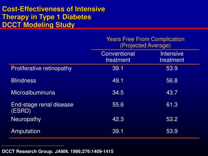 Cost-Effectiveness of Intensive