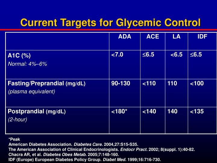 Current Targets for Glycemic Control