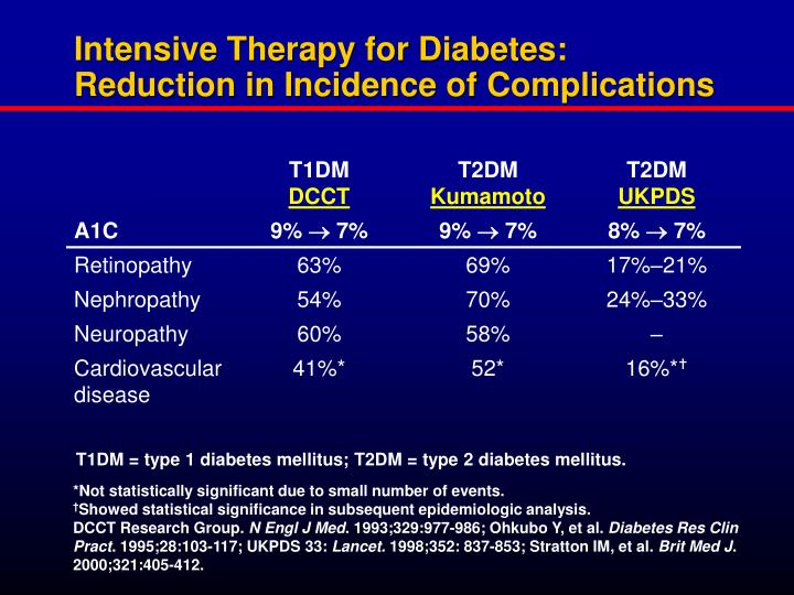 Intensive Therapy for Diabetes: