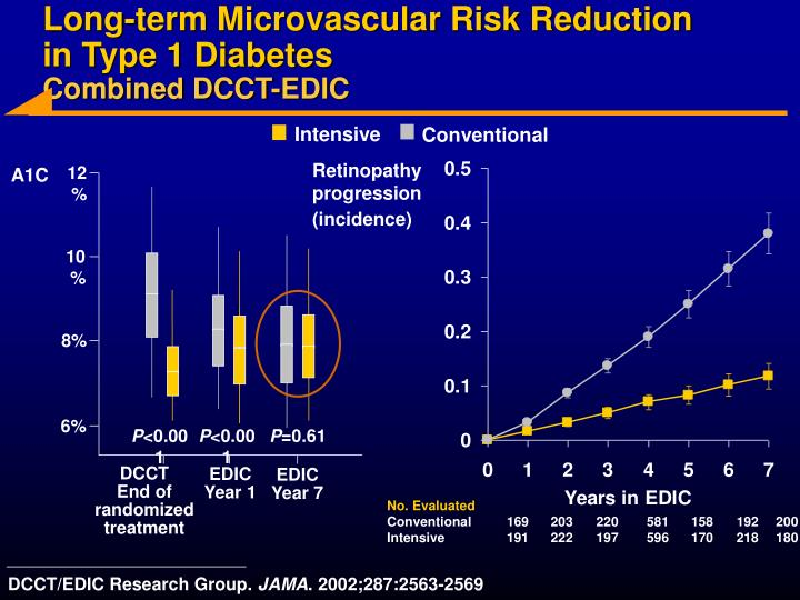 Long-term Microvascular Risk Reduction