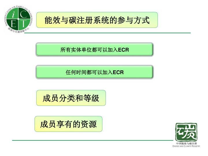 能效与碳注册系统的参与方式