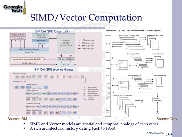SIMD/Vector Computation
