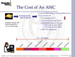 the cost of an asic