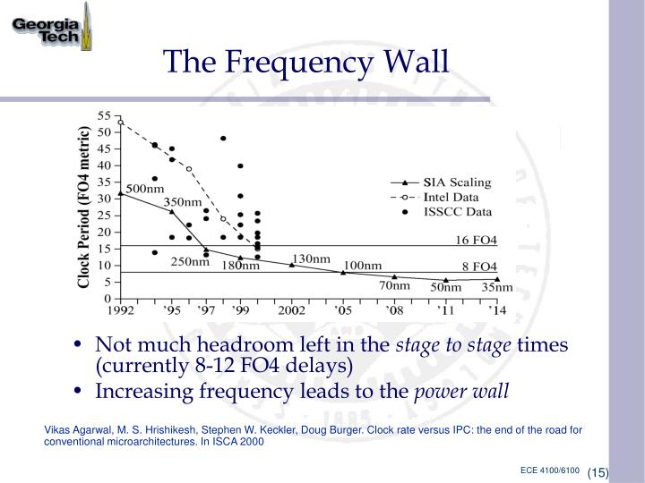 The Frequency Wall