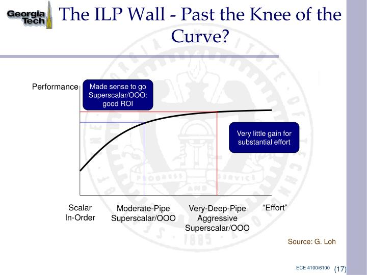 The ILP Wall - Past the Knee of the Curve?