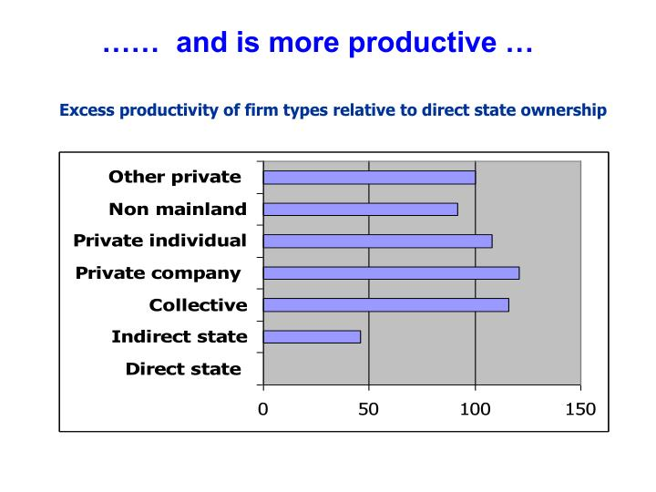 ……  and is more productive …