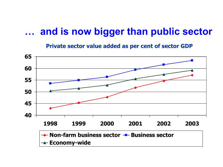 …  and is now bigger than public sector