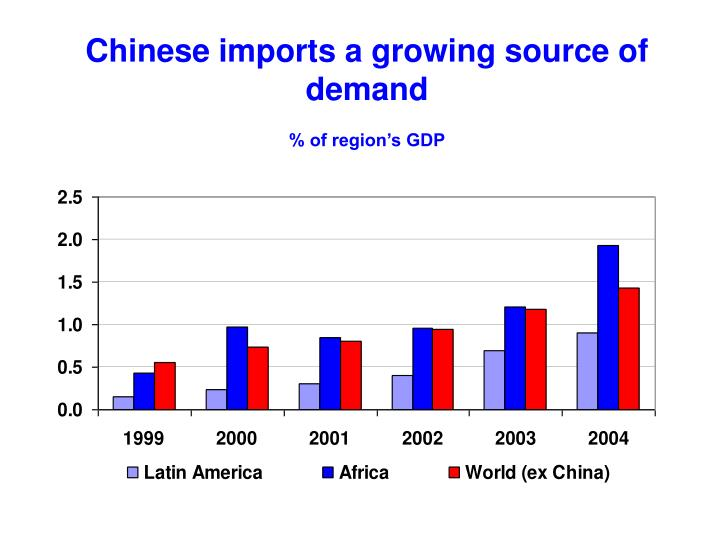 Chinese imports a growing source of demand