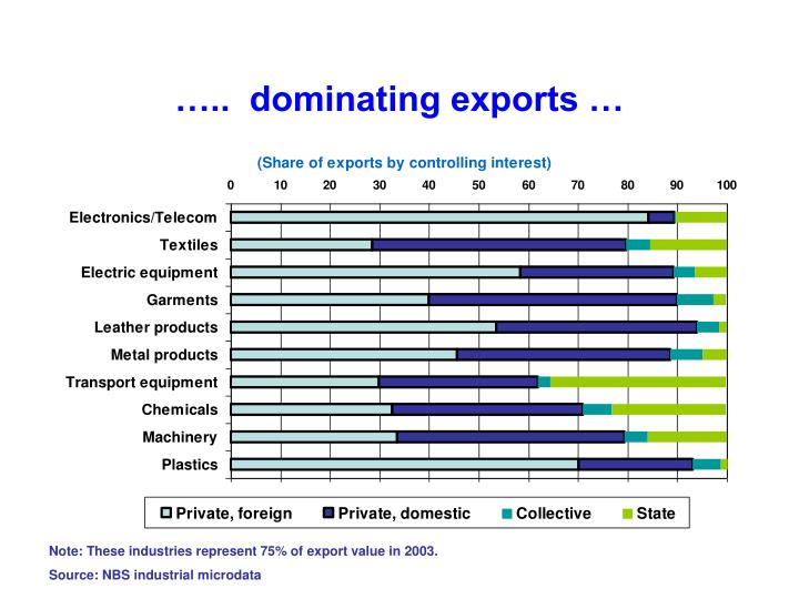 …..  dominating exports …