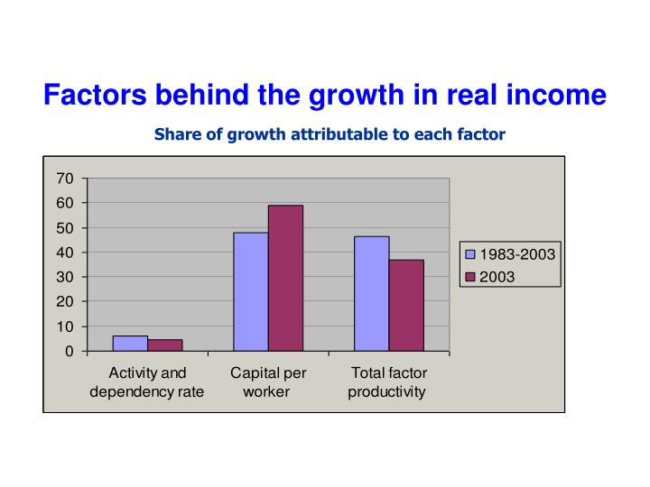Factors behind the growth in real income