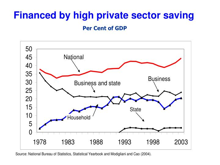Financed by high private sector saving