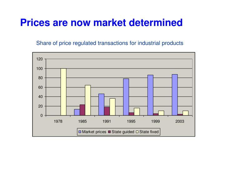 Prices are now market determined
