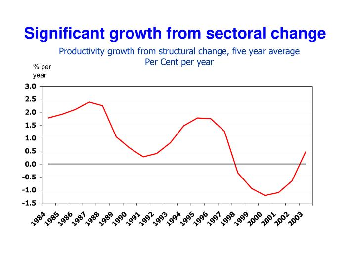 Significant growth from sectoral change