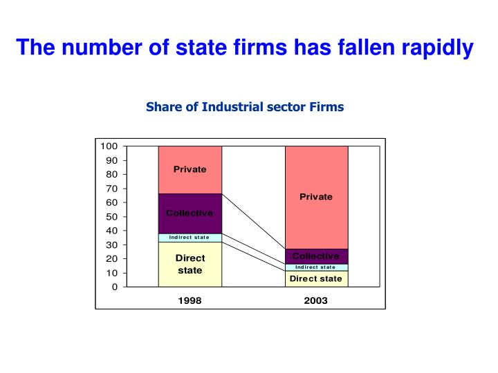 The number of state firms has fallen rapidly