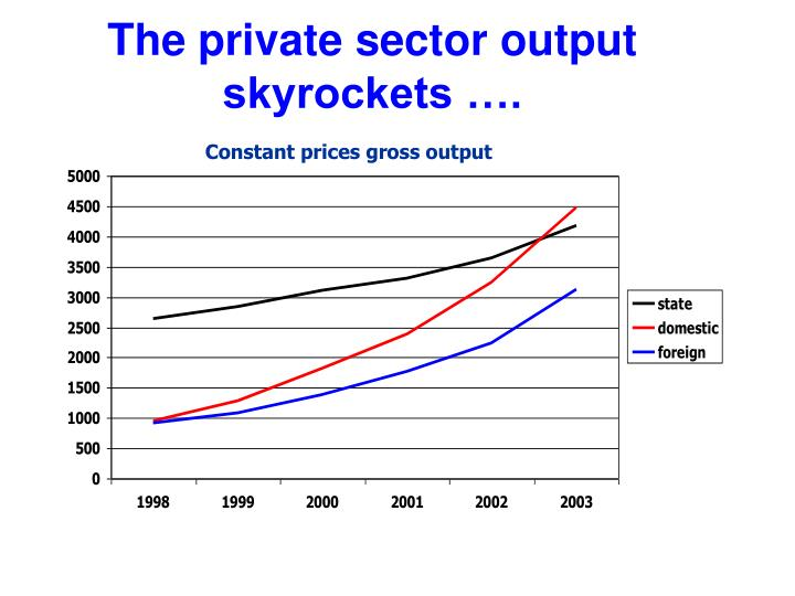 The private sector output skyrockets ….