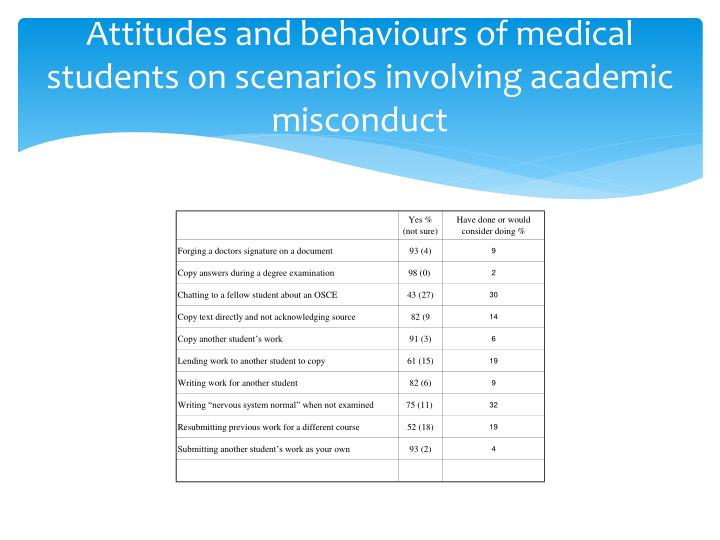 Attitudes and behaviours of medical students on scenarios involving academic misconduct