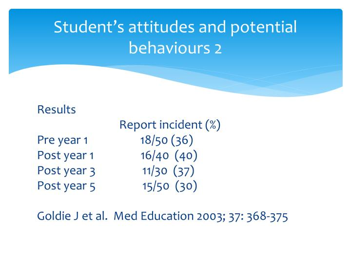 Student's attitudes and potential behaviours 2