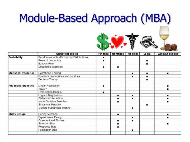 Module-Based Approach (MBA)