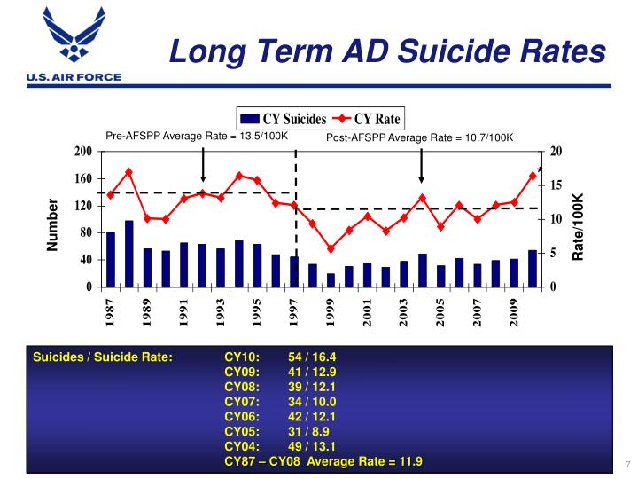 Long Term AD Suicide Rates