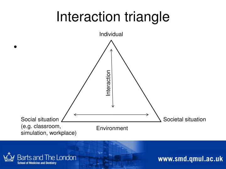 Interaction triangle