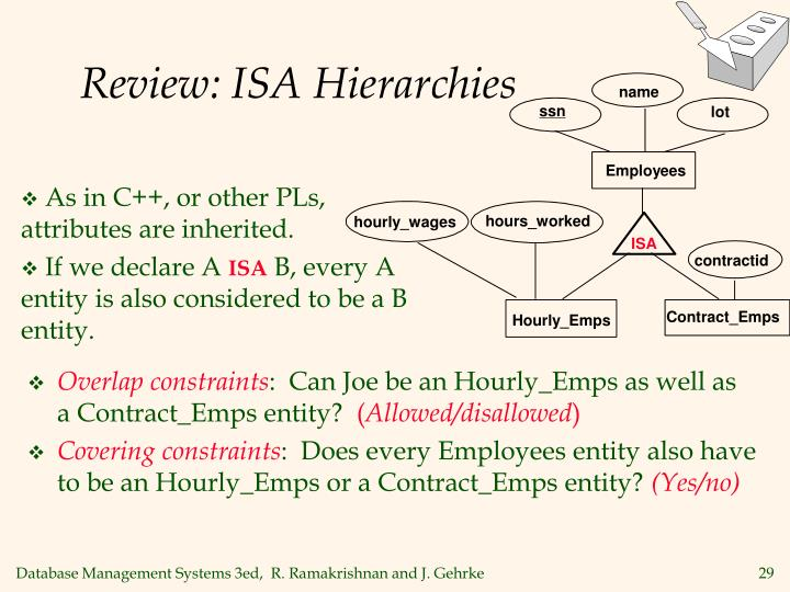 Review: ISA Hierarchies