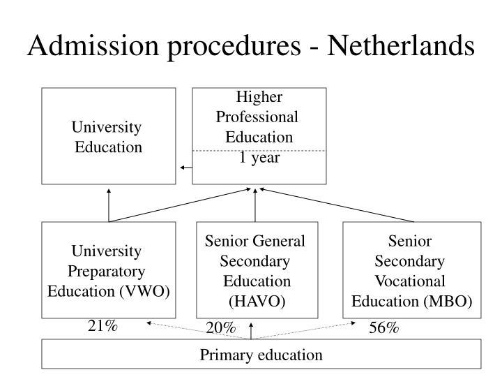 Admission procedures - Netherlands