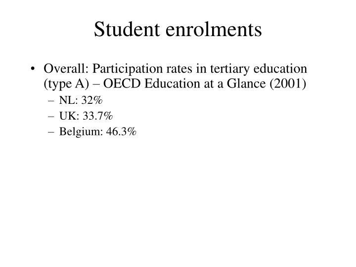 Student enrolments