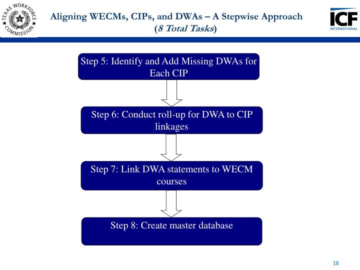 Aligning WECMs, CIPs, and DWAs – A Stepwise Approach