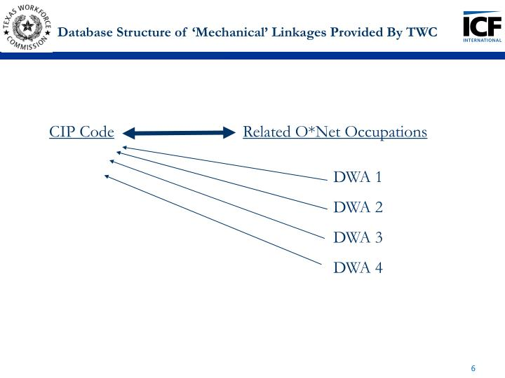Database Structure of 'Mechanical' Linkages Provided By TWC
