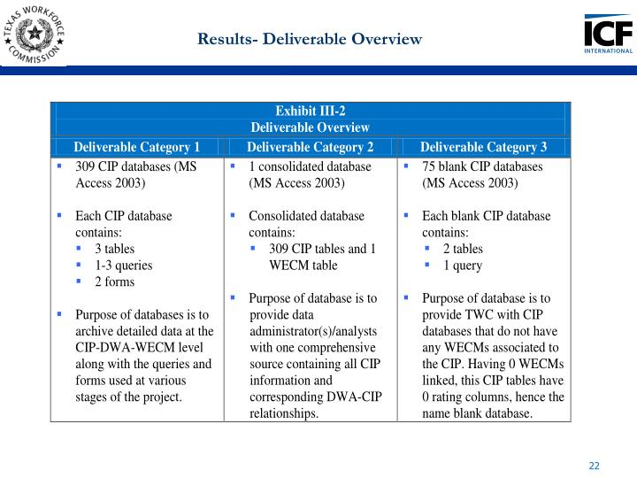 Results- Deliverable Overview