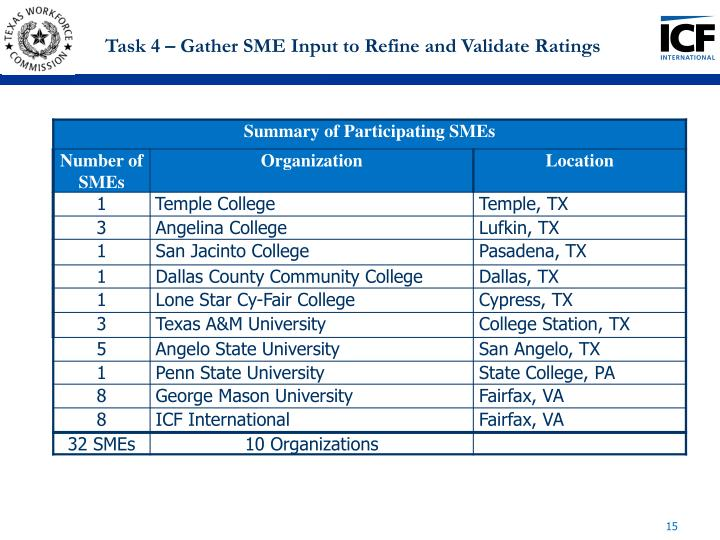 Task 4 – Gather SME Input to Refine and Validate Ratings