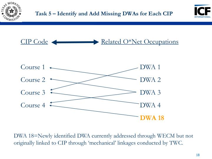 Task 5 – Identify and Add Missing DWAs for Each CIP