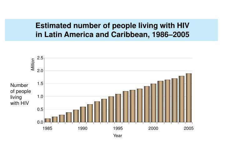 Estimated number of people living with HIV