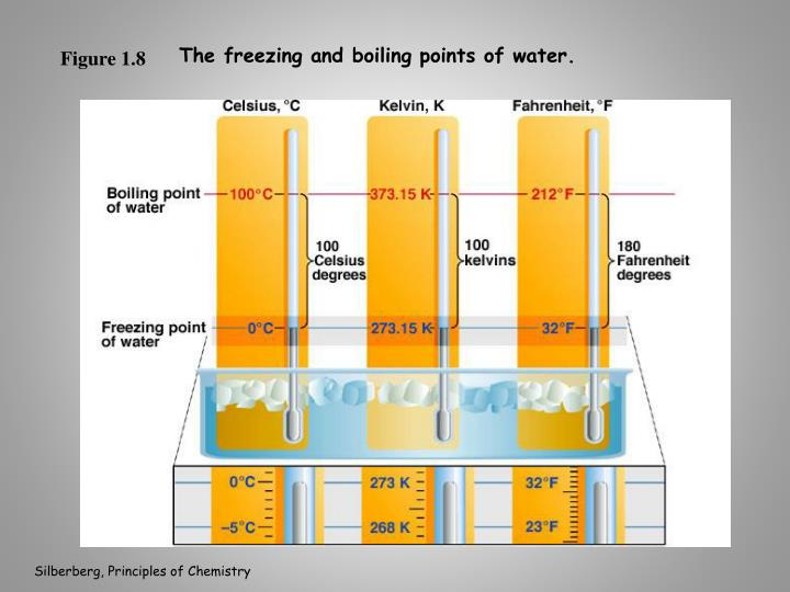 The freezing and boiling points of water.